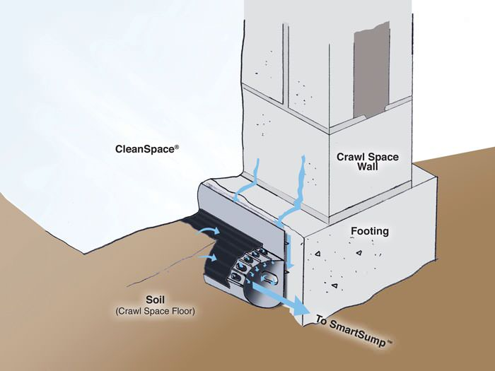 Crawl Space Drain System Installation In Vail Aspen